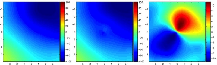 The left panel shows a simulated map of an unlensed cosmic microwave background. The center panel shows the same map if a large galaxy cluster were along the line of sight. Note that the scale on these two panels goes to 100 microKelvin. The right panel shows the difference between the first two panels. The scale is now down to 10 microKelvin. (Plots are in units of arcminutes.) Image: Antony Lewis and Lindsay King, Institute of Astronomy