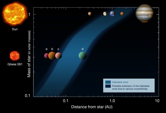 Diagram showing the habitable zones of the Solar System (upper row) and the Gliese 581 system (lower row). Based on a diagram by Franck Selsis, Univ. of Bordeaux. Credit: ESO