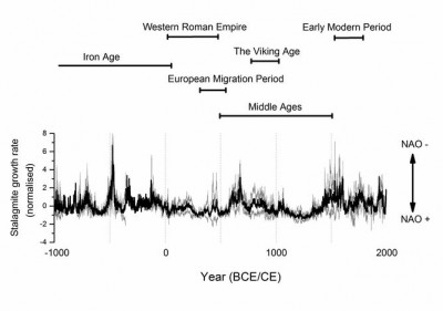 The 3000 year record of the NAO compared to western European historical periods.