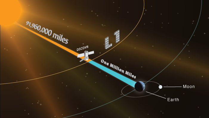 This artist's rendering shows the location of the DSCOVR spacecraft located one million miles between the Earth and the Sun. Credits: NASA