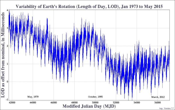 The observed variation of the Earth's rotation in milliseconds since the adoption of the leap second. Image credit: The United States Naval Observatory