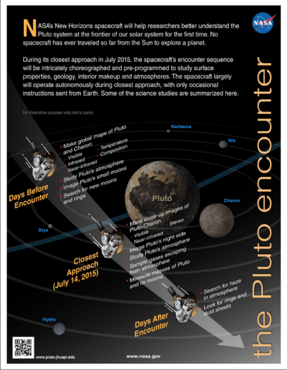New Horizons infographic about the Pluto encounter.