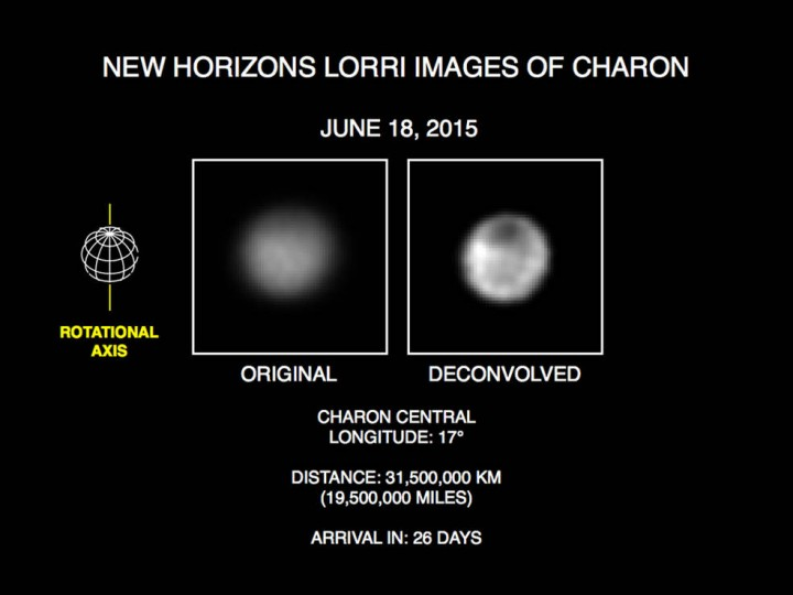 "These recent images show the discovery of significant surface details on Pluto's largest moon, Charon. They were taken by the New Horizons Long Range Reconnaissance Imager (LORRI) on June 18, 2015. The image on the left is the original image, displayed at four times the native LORRI image size. After applying a technique that sharpens an image called deconvolution, details become visible on Charon, including a distinct dark pole. Deconvolution can occasionally introduce ""false"" details, so the finest details in these pictures will need to be confirmed by images taken from closer range in the next few weeks. Credits: NASA/Johns Hopkins University Applied Physics Laboratory/Southwest Research Institute"