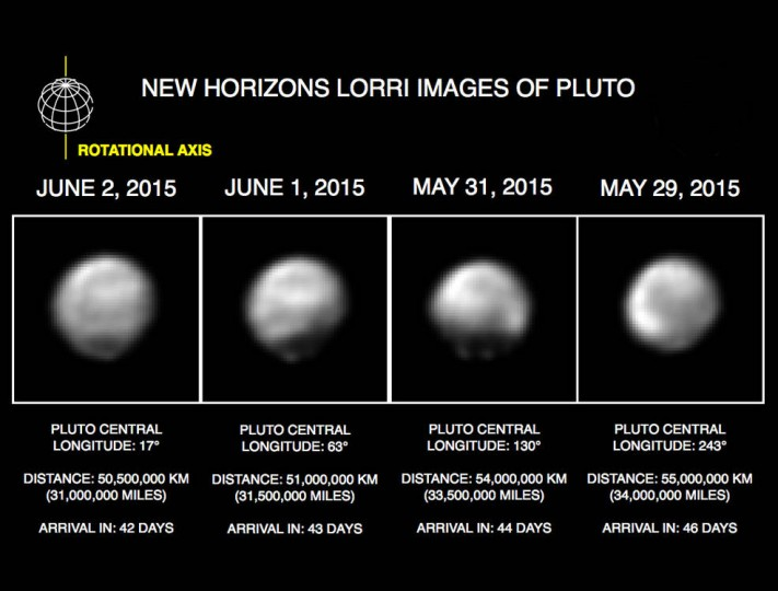 "These images, taken by New Horizons' Long Range Reconnaissance Imager (LORRI), show four different ""faces"" of Pluto as it rotates about its axis with a period of 6.4 days. All the images have been rotated to align Pluto's rotational axis with the vertical direction (up-down) on the figure, as depicted schematically in the upper left.From left to right, the images were taken when Pluto's central longitude was 17, 63, 130, and 243 degrees, respectively. The date of each image, the distance of the New Horizons spacecraft from Pluto, and the number of days until Pluto closest approach are all indicated in the figure. Credits: NASA/Johns Hopkins University Applied Physics Laboratory/Southwest Research Institute"