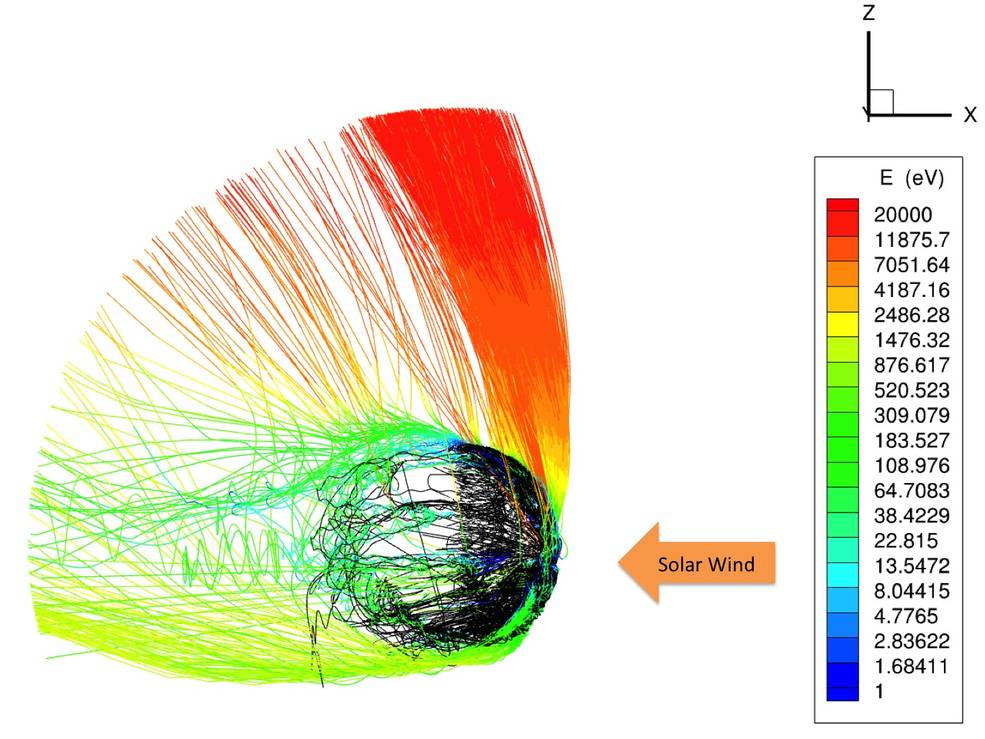 Computer simulation of the interaction of the solar wind with electrically charged particles (ions) in Mars' upper atmosphere. The lines represent the paths of individual ions and the colors represent their energy, and show that the polar plume (red) contains the most-energetic ions. Credits: X. Fang, University of Colorado, and the MAVEN science team