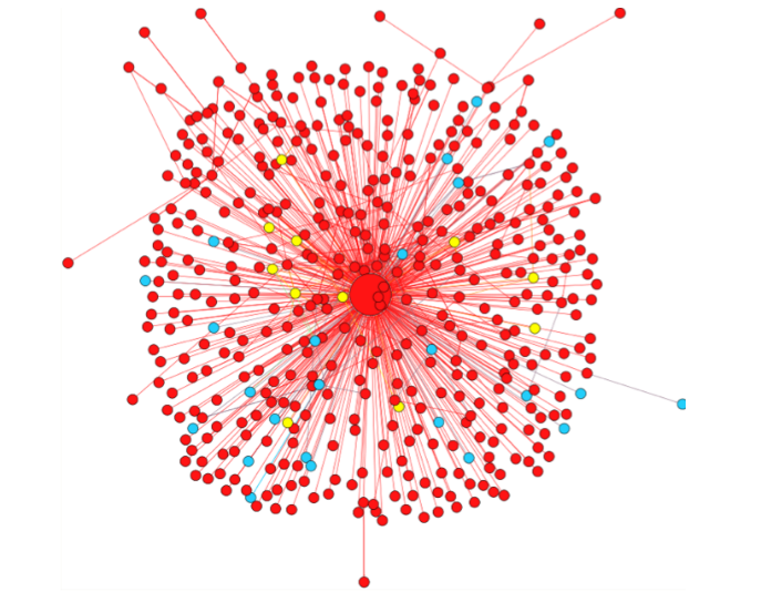 One minute after the hacked twitter account sent out a rumor of explosions at the White House, users were already inquiring about its accuracy. Blue nodes show inquiry tweets. Yellow represent correcting tweets. Red represent spreading tweets. Image credit: Zhe Zhao