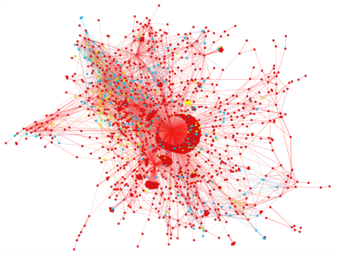 Two seconds after the first denial from an AP employee and two minutes before the of- ficial denial from AP, the rumor had already gone viral. Red represents the rumor spreading. Blue shows questioning tweets and yellow nodes are correcting tweets. Image credit: Zhe Zhao