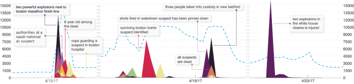 Tracking rumors on Twitter about the Boston marathon bombing. Image credit: Zhe Zhao