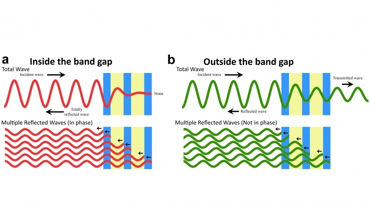 Figure illustrates the bandgap principle. (a) When a wave is incident on a periodic material, multiple reflected waves are created at the interfaces. If these waves are in phase, they interfere constructively and thus prevent the original wave from propagating within the structure. (b) If the multiple reflected waves are not in phase, they do not interfere constructively and the original wave is allowed to propagate. The range of frequencies for which the original wave is forbidden from propagating within the structure is known as the bandgap.