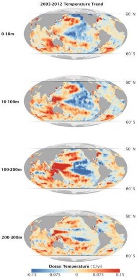 Temperature data from the global ocean (2003-2012) at four depths shows the warmest water at depths of about 330-660 feet (third panel from top) in the western Pacific and Indian Oceans. Credits: NASA Earth Observatory