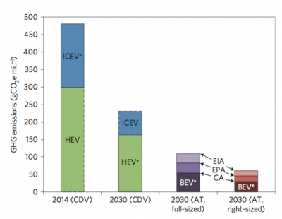 Greenhouse gas (GHG) emissions intensities per mile for conventionally driven vehicles (CDVs) in 2014 and 2030, and autonomous taxis (ATs) in 2030. Cost-optimal vehicle technologies indicated by asterisks: ICEV, internal combustion engine vehicle; HEV, hybrid-electric vehicle; BEV, battery-electric vehicle.