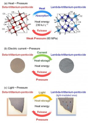 "A novel ""heat-storage ceramic"" demonstrated in stripe-type-lambda-trititanium-pentoxide. (a) The material stores heat energy of 230 kJ L-1 by heating and releases the energy by a weak pressure (60 MPa). In addition, this material stores heat energy by various approaches such as (b) electric current flow or (c) light-irradiation. Image credit: Shin-ichi Ohkoshi."