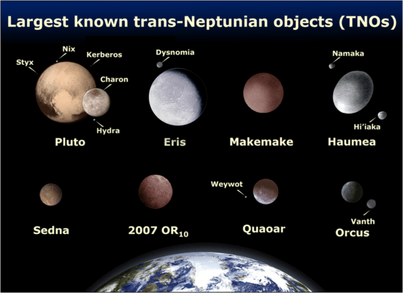 Comparison of Sedna with the other largest TNOs and with Earth (all to scale). Credit: NASA/Lexicon