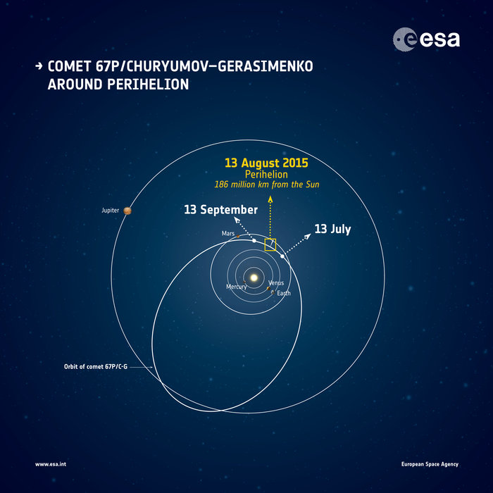 The orbit of Comet 67P/Churyumov–Gerasimenko and its approximate location around perihelion, the closest the comet gets to the Sun. The positions of the planets are correct for 13 August 2015. Copyright ESA
