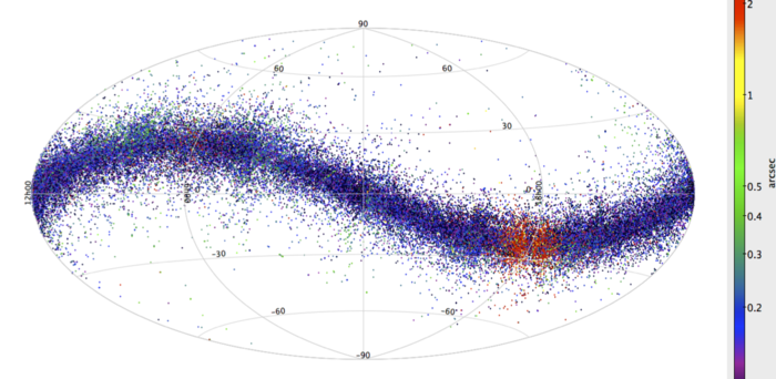 As it scans the sky surveying stars in the Milky Way galaxy, Gaia has also detected a wealth of asteroids, the small rocky bodies that populate our solar system, mainly between the orbits of Mars and Jupiter. Because they are relatively nearby and orbiting the Sun, asteroids appear to move against the stars in astronomical images, appearing in one snapshot of a given field, but not in images of the same field taken at later times. Gaia scientists have developed special software to look for these 'outliers', matching them with the orbits of known asteroids in order to remove them from the data being used to study stars. But in turn, this information will be used to characterise known asteroids and to discover thousands of new ones. This image shows Gaia's detections of asteroids in eight months' worth of data, compared with the positions on the sky of a sample of 50 000 known asteroids. The colour of the data points is an indication of the accuracy of the detections, showing the separation on the sky between the observed position of Gaia's detection and the expected position of each asteroid: blue indicates higher accuracy, whereas green and red indicate lower accuracy. The regions showing lower accuracy of asteroid detections correspond to patches of the sky where the stellar density is very high, thus complicating the identification process. Copyright ESA/Gaia/DPAC/CU4, L. Galluccio, F. Mignard, P. Tanga (Observatoire de la Côte d'Azur)