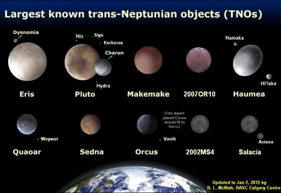 The largest known trans-Neptunian objects (TNO), shown to scale. Credit: Larry McNish/M.Brown