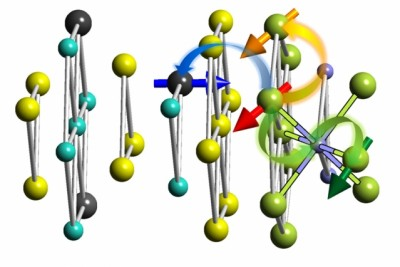 This diagram shows the layered structure analyzed for its magnetic properties. Yellow spheres represent tellurium atoms; light blue spheres represent antimony-bismuth; and black spheres represent sulfur. The black sphere with an arrow represents an atom of dopant, and green spheres with arrows show atoms of europium. Different colored arrows show various ways an europium ion can be affected by the interface between the materials: within the plane via Heisenberg interaction (orange), between the planes (green) through super-exchange interaction, or spin-polarized states at the topological insulator surface (blue). Courtesy of the researchers