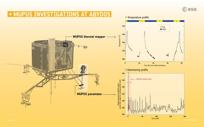 Summary of Philae's MUPUS measurements at Abydos, its final landing site on Comet 67P/Churyumov–Gerasimenko. The graph at top shows the average surface temperature profile measured by the MUPUS thermal mapper, situated on the lander's 'balcony'. Gaps correspond to times when the instrument was not recording data. The profile shows a clear rise and fall in temperature, corresponding to lows of about –180ºC and 'highs' of about –145ºC in sync with the comet's 12.4 hour day. The peaks are interpreted as infrared radiation from the directly insolated surface, with the more gentle variations outside of the peaks attributed to indirect lighting. The thermal inertia implied by the measured rapid rise and fall in the temperature suggest that the surface consists of a thin layer of dust atop a compacted dust-ice crust. The graph at the bottom shows the hammering profile of the MUPUS penetrator. The displacement is expressed as the position of the depth sensor with respect to its starting position above the surface. An initial displacement of about 27 mm, perhaps through a thin layer of dust, is observed, followed by oscillations of 10–15 mm and smaller displacements. The reason for the lower amplitude after 80 minutes is unclear, but could indicate that the tip of the penetrator had locked to the ground. The data suggest that the instrument was hammering more or less on the spot, although not necessarily at exactly the same spot each time, with indentations of a few millimetres and recoils of up to 10 mm. The red lines indicate the power levels of MUPUS, which correspond to 0.49, 1.59, 2.17 and 4.23 joules, respectively. Discussion is ongoing as to whether the data reflect the full use of energy level 4. In any case, the results provide an estimate of the strength of the surface beneath the thin dust layer as at least 2 MPa. Copyright Spacecraft graphic: ESA/ATG medialab; data from Spohn et al (2015)