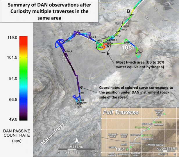 """Curiosity's DAN instrument for checking hydration levels in the ground beneath the rover detected an unusually high amount at a site near """"Marias Pass,"""" prompting repeated passes over the area to map the hydrogen amounts. Image Credit: NASA/JPL-Caltech/Russian Space Research Institute"""