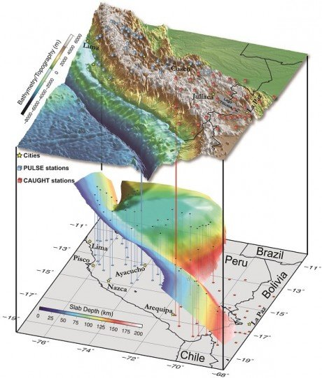 The revised geometry of the downgoing Nazca plate beneath the Andean mountains in southern Peru and northern Bolivia.  Seismic stations are shown as colored cubes.  Vertical lines show the location of these stations projected onto the slab. Image is provided courtesy of Lara Wagner.