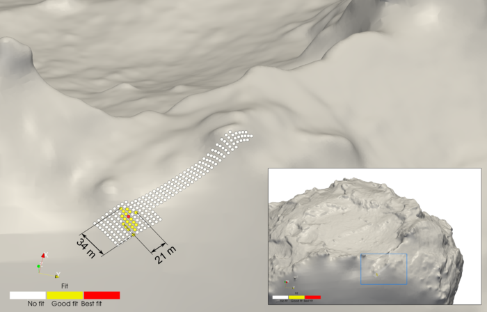 Based on the most recent calculations using CONSERT data and detailed comet shape models, Philae's location has been revised to an area covering 34 x 21 m. The best fit area is marked in red, a good fit is marked in yellow, with areas on the white strip corresponding to previous estimates now discounted. One lander candidate proposed previously in the vicinity lies 62 m from the red marked area of the new CONSERT region, suggesting this is no longer a viable candidate. Copyright ESA/Rosetta/Philae/CONSERT