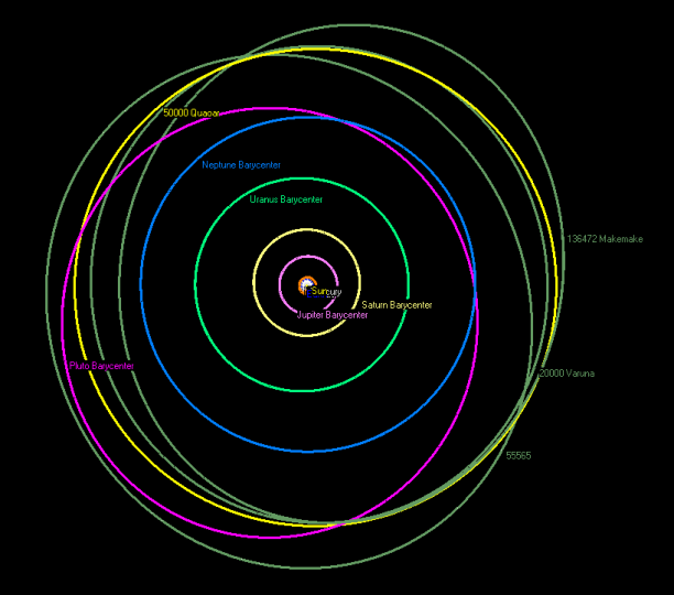 The orbit of Quaoar (yellow) and various other cubewanos compared to the orbit of Neptune (blue) and Pluto (pink). Credit: Wikipedia Commons/kheider
