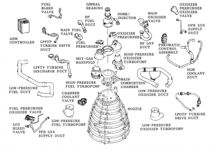 And this is still only the major components of an RS-25 engine.