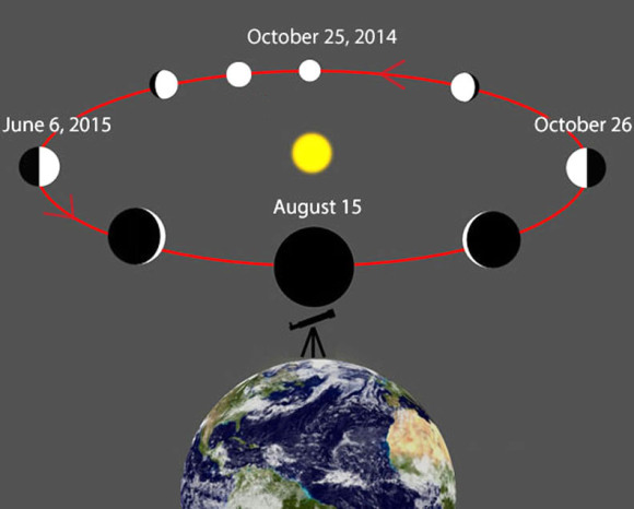 On August 9th, Venus is only 6 days before inferior conjunction when it passes between the Earth and Sun. Shortly before, during and after conjunction, Venus will appear as a wire-thin crescent. The planet will continue moving west of the Sun and rise higher in the morning sky after mid-August with greatest elongation west occurring on October 26, when its phase will fatten to half. Credit: Wikipedia with additions by the author