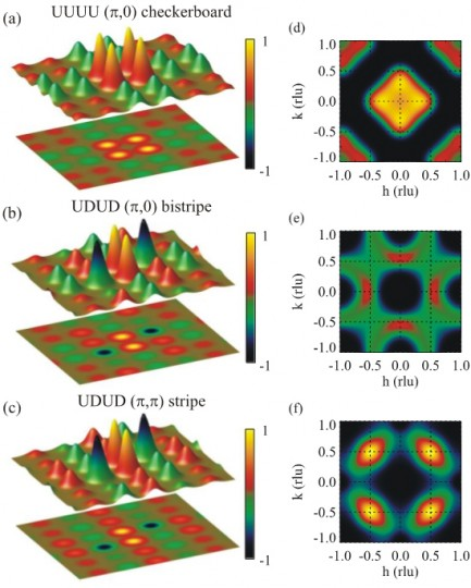 """Model electron spin maps of the iron-tellurium-sulfur material. The left-hand column, a-c, shows three models of electron spin correlations, with the red and green colors of the peaks and corresponding planar projections below each model representing oppositely oriented spins. The images on the right, d-f, show the resulting neutron scattering patterns for each case. Starting at a, which represents the dominant correlations at high temperature, notice how the spins form alternating squares like a checkerboard in the planar projection, and how the """"square dance partners"""" of the pattern change to diagonals in (b), which occurs on cooling to low temperature, and finally to alternating stripes stipulated to exist in a good superconductor (c)."""
