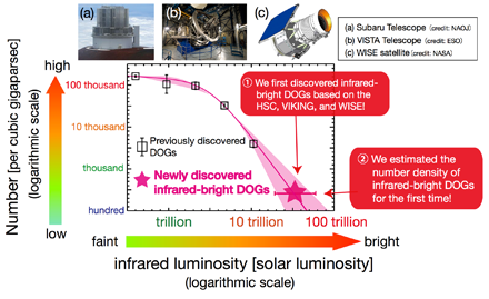 Figure 2: The number density of DOGs that were newly selected in this study, as a function of infrared luminosity. Data represented by the red star is the HSC result. The research team found that (i) their infrared luminosity exceeds 10 trillion suns, and (ii) their number density is about 300 per cubic gigaparsecs (1 gigaparsec is about 3×1025 meter). (Credit: Ehime University/NAOJ/NASA/ESO)