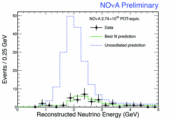 This plot shows the energy spectrum of detected muon neutrino events in the NOvA detector compared to the much larger signal that would be expected if there were no neutrino oscillations.