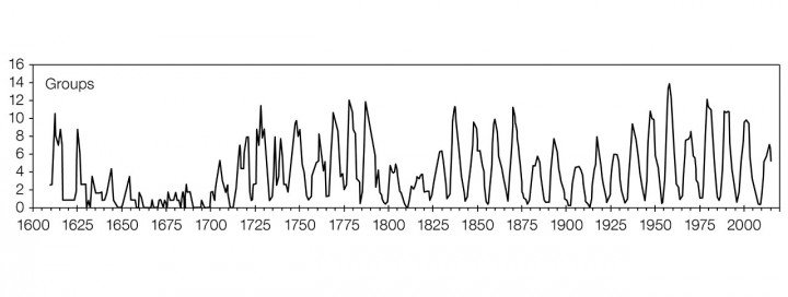 A graph showing the sunspot Group Number as measured over the past 400 years after to the new calibration. The Maunder Minimum, between 1645 and 1715, when sunspots were scarce and the winters harsh is clearly visible. The modulations of the 11-year solar cycle is clearly seen, as well as the 70–100-year Gleissberg cycle. Credit: WDC-SILSO