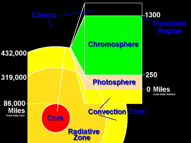 This graphic shows a model of the layers of the Sun, with approximate mileage ranges for each layer: for the inner layers, the mileage is from the sun's core; for the outer layers, the mileage is from the sun's surface. Credits: National Solar Observatory