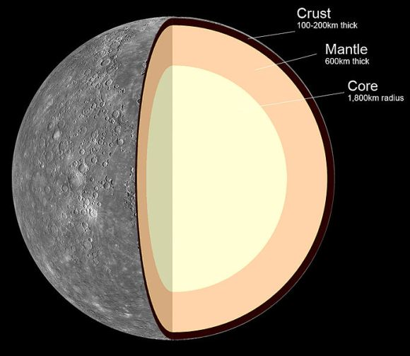 Internal structure of Mercury, consisting of the crust (100–300 km thick), mantle (600 km thick) and core (1,800 km radius). Credit: MASA/JPL