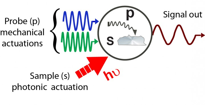 A combination of carefully tuned mechanical and photonic excitations of the sample and probe allow for decoding of chemical and physical properties.
