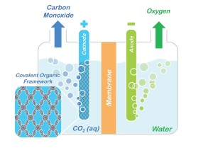 Conceptual model showing how porphyrin COFs  could  be used to split CO2 into CO and oxygen. Image credit: Omar Yaghi