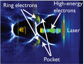 """This image from the 3D simulation shows the laser pulse propagating to the right through the low-density plasma. The black region behind the laser contains background ions, which are responsible for accelerating electrons in this region to high energy. The white contours represent regions of high background electron density; the roughly triangular region they form between the two black regions is called the """"pocket,"""" and it is able to guide electrons through the plasma and allow them to leave it with a ring-like structure."""