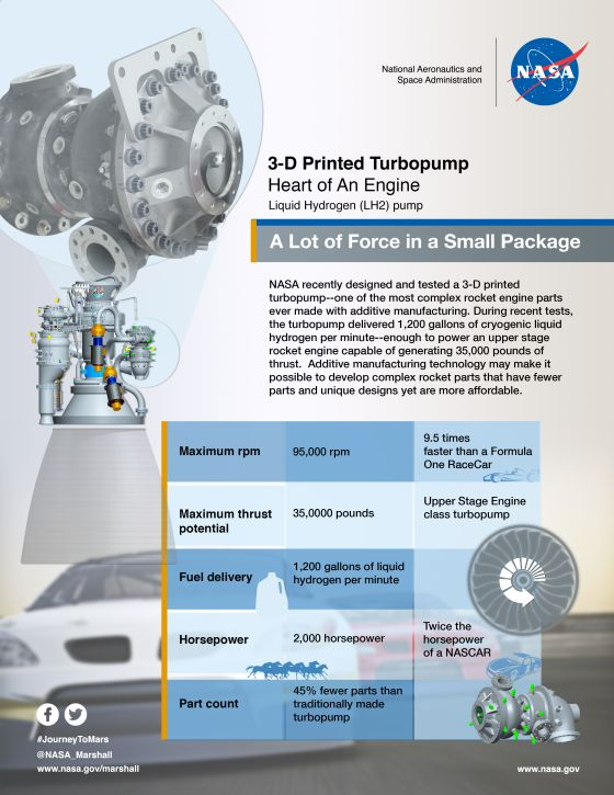 Working much like a human heart, a rocket's turbopump is a complex engine component that pumps fuel into an engine. This infographic describes the extreme performance required of a fuel pump capable of powering an upper stage engine generating 35,000 pounds of thrust. The 3-D printed fuel pump performed well during 15 separate tests at NASA's Marshall Space Flight Center in Huntsville, Alabama. Credits: NASA/MSFC
