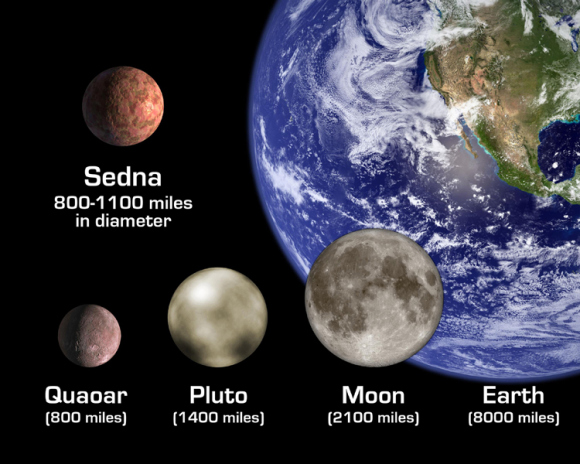 Artist's impression of the size difference between Quaoar, Pluto, Sedna, Earth and the Moon. Credit: NASA/JPL-Caltech
