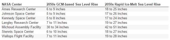 According to global climate models, sea levels are expected to rise at least 5 inches for most NASA centers by the 2050s. The estimates for Michoud are especially high due to anticipated ground subsidence in the New Orleans area. (Data from NASA's Climate Adaptation Science Investigators Working Group)