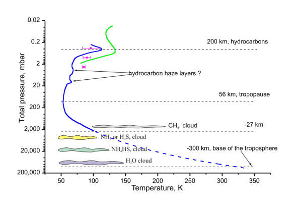 Temperature profile of the Uranian troposphere and lower stratosphere. Cloud and haze layers are also indicated. Credit: Wikipedia/Ruslik0