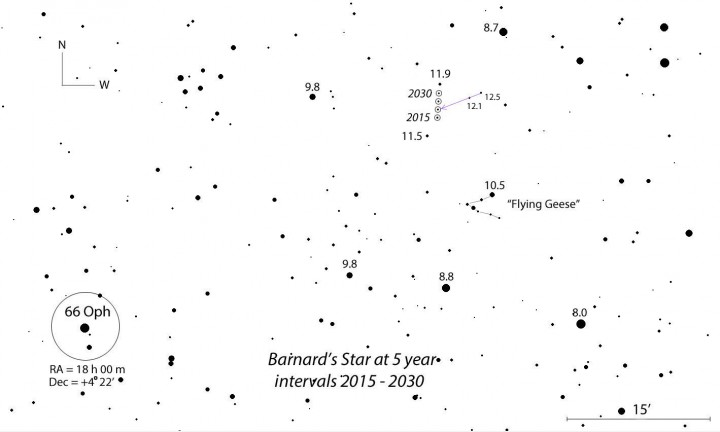 Close-up map showing Barnard's Star's position every 5 years from 2015 to 2030. Your guide star, 66 Ophiuchi, also shown on the first map, is at lower left. Stars are numbered with magnitudes and a 15 arc minute scale bar is at lower right. North is up. The line through the two 12th-magnitude stars will help you gauge Barnard's movement in the coming few years. Click for a larger map.
