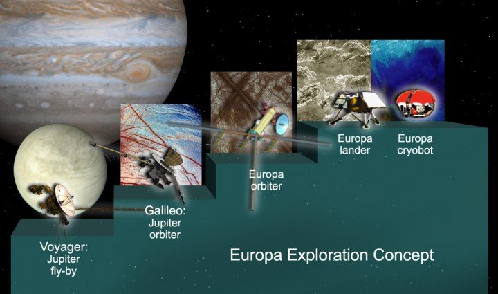 Europa Exploration Concept. Image credit: NASA/JPL