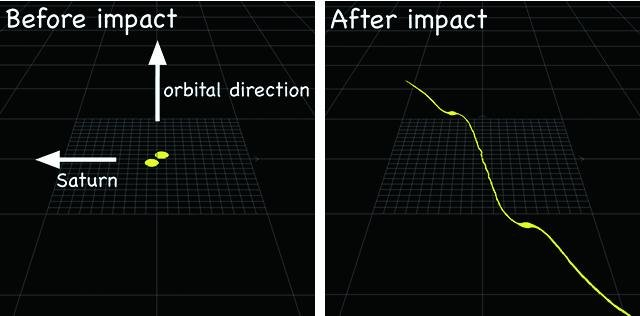 Figure 3: Simulation of a Collision between Two Satellites (Present Study). In this simulation, two satellites with dense cores collide at the current location of the F ring. The collision does not destroy the cores, which become two shepherd satellites, and the dispersed particles distributed in between the two satellites form the F ring (The original version of this figure is from the paper published in Nature Geoscience).