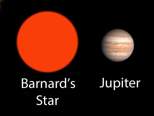 Barnard's Star is a very low mass red dwarf star 1.9 times Jupiter's diameter only 6 light-years from Earth in the direction of the constellation Ophiuchus the Serpent Bearer. Credit: Wikipedia with additions by the author