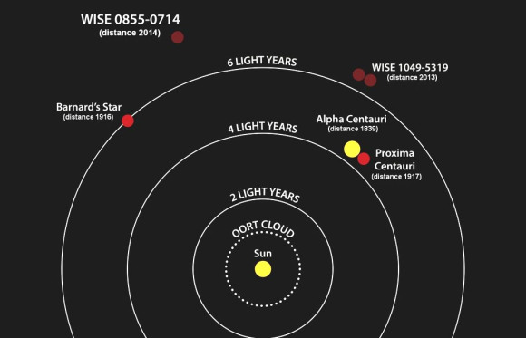 This diagram illustrates the locations of the star systems closest to the Sun along with the dates of discovery. NASA's Wide-field Infrared Survey Explorer, or WISE, found two of the four closest systems: the binary brown dwarf WISE 1049-5319 and the brown dwarf WISE J085510.83-071442.5. The closest system to the Sun is a trio of stars that consists of Alpha Centauri, a close companion to it and Proxima Centauri. Credit: NASA / Penn State
