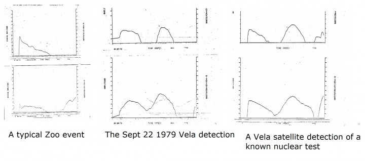 "A comparison of the Vela event with a known nuclear test and a typical ""zoo event'. Image credit: Vela Event Alert 747, Los Alamos Nat'l Laboratory"