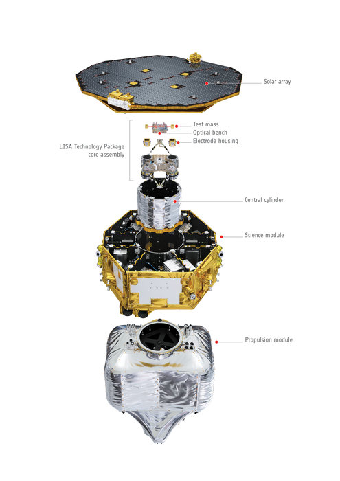 This exploded view shows the LISA Pathfinder spacecraft in its entirety. The solar array provides power to the payload and support systems, and shields its sensitive payload from the Sun. Beneath the array is the white- and gold-hued science module, which carries the payload with the test masses and their electrode housings, the optical bench interferometer, and vacuum enclosure. All of these components fit neatly within the central cylinder, which in turn slots into the centre of the science module. The science module also contains support systems for LISA Pathfinder's scientific experiments, and carries micronewton thrusters on its outer panels to adjust the position of the spacecraft. The propulsion module at the bottom of the exploded view will help LISA Pathfinder reach its final orbital location. Copyright ESA/ATG medialab