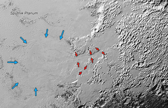 Ice, probably frozen nitrogen, appears to have accumulated on the uplands on the right side of this 390-mile (630-km) wide image is draining from Pluto's mountains onto the informally named Sputnik Planum through the 2- to 5-mile (3- to 8-km) wide valleys indicated by the red arrows. On Earth this would be considered a valley glacier. The flow front of the ice moving into Sputnik Planum is outlined by the blue arrows. The origin of the ridges and pits on the right side of the image remains uncertain. Credits: NASA/JHUAPL/SwRI