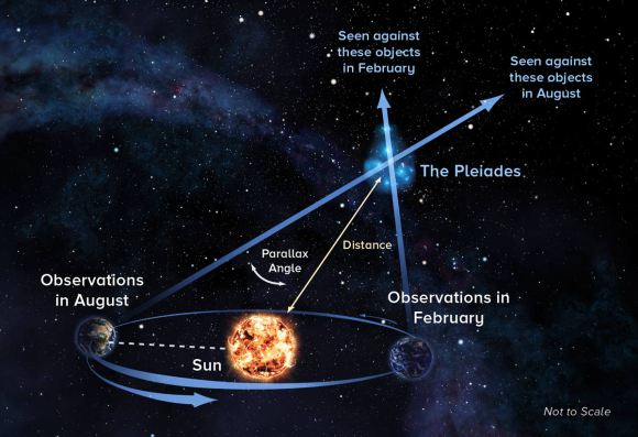 With parallax technique, astronomers observe object at opposite ends of Earth's orbit around the Sun to precisely measure its distance. Credit: Alexandra Angelich, NRAO/AUI/NSF.